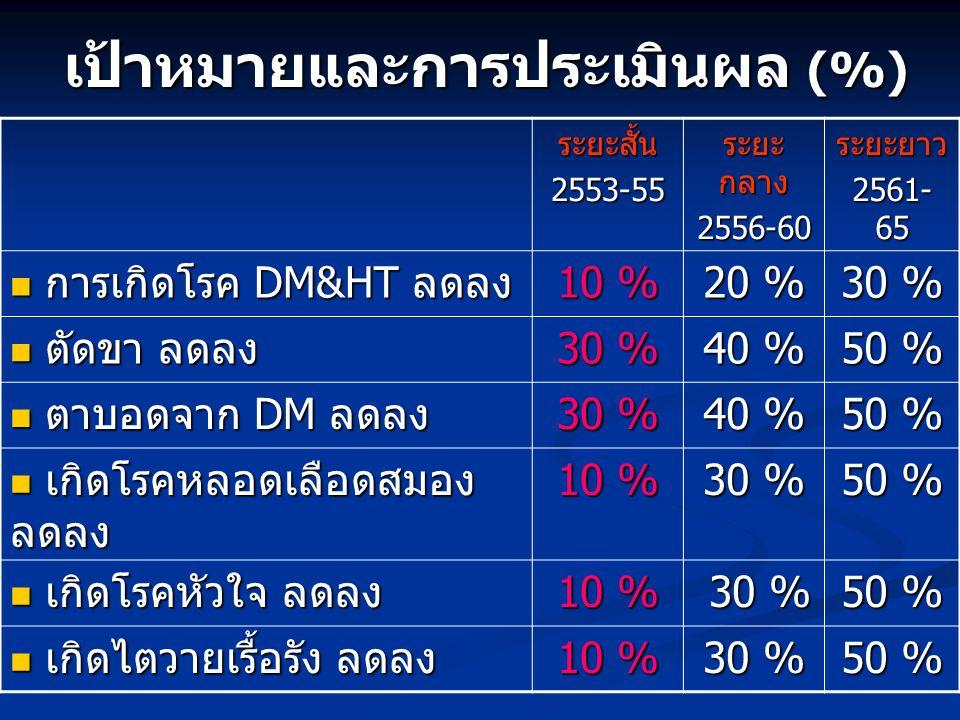 ระยะสั้น2553-55 ระยะ กลาง 2556-60ระยะยาว 2561- 65 การเกิดโรค DM&HT ลดลง การเกิดโรค DM&HT ลดลง 10 % 20 % 30 % ตัดขา ลดลง ตัดขา ลดลง 30 % 40 % 50 % ตาบอ