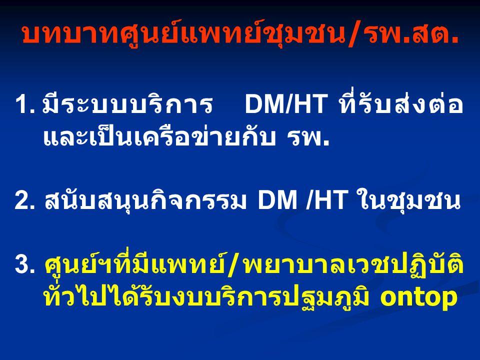 บทบาทศูนย์แพทย์ชุมชน/รพ.สต. 1. มีระบบบริการ DM/HT ที่รับส่งต่อ และเป็นเครือข่ายกับ รพ. 2. สนับสนุนกิจกรรม DM /HT ในชุมชน 3. ศูนย์ฯที่มีแพทย์ / พยาบาลเ