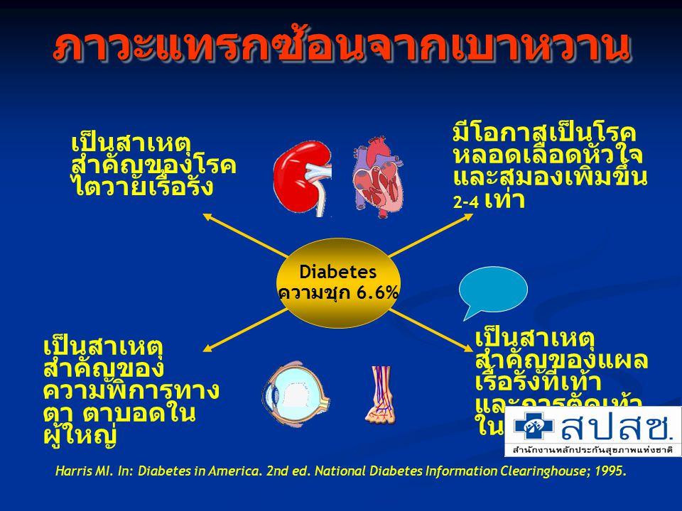 3 ภาวะแทรกซ้อนจากเบาหวานภาวะแทรกซ้อนจากเบาหวาน Diabetes ความชุก 6.6% เป็นสาเหตุ สำคัญของโรค ไตวายเรื้อรัง มีโอกาสเป็นโรค หลอดเลือดหัวใจ และสมองเพิ่มขึ
