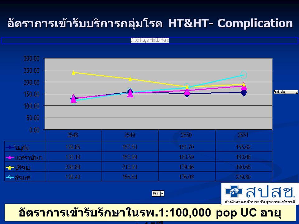 อัตราการเข้ารับบริการกลุ่มโรค HT&HT- Complication อัตราการเข้ารับรักษาในรพ.1:100,000 pop UC อายุ >15 ปี