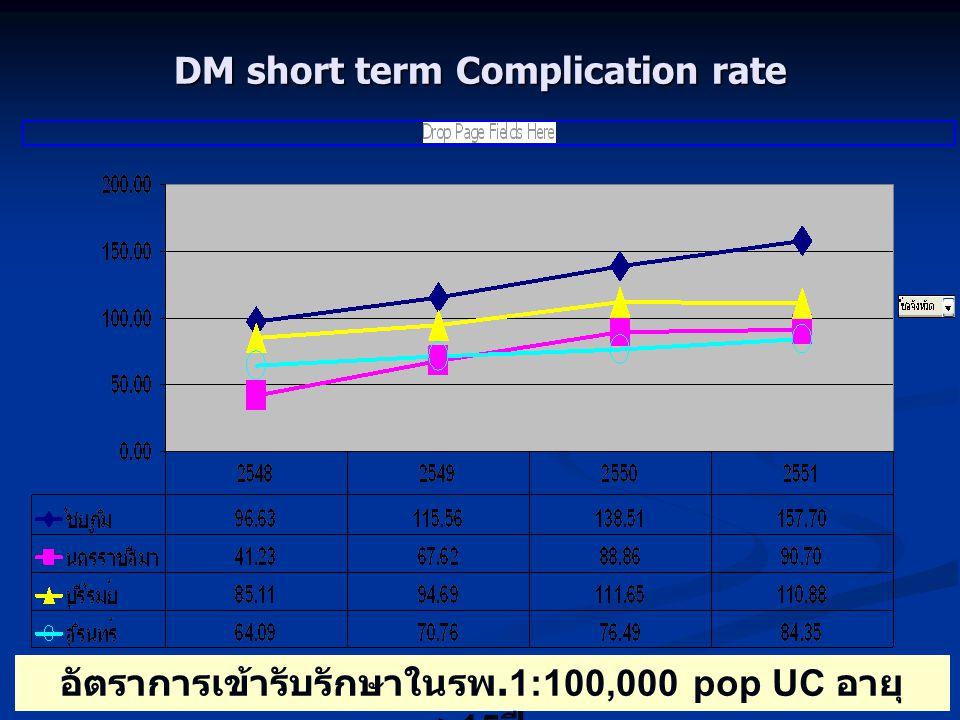 DM short term Complication rate อัตราการเข้ารับรักษาในรพ.1:100,000 pop UC อายุ >15 ปี