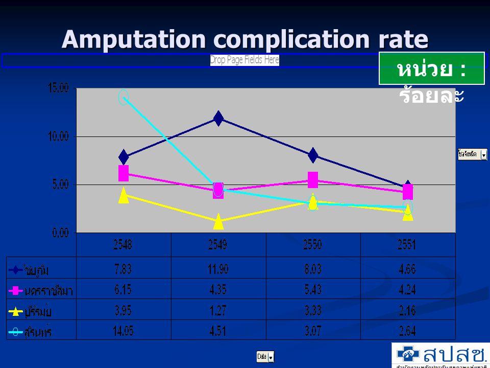 Amputation complication rate หน่วย : ร้อยละ