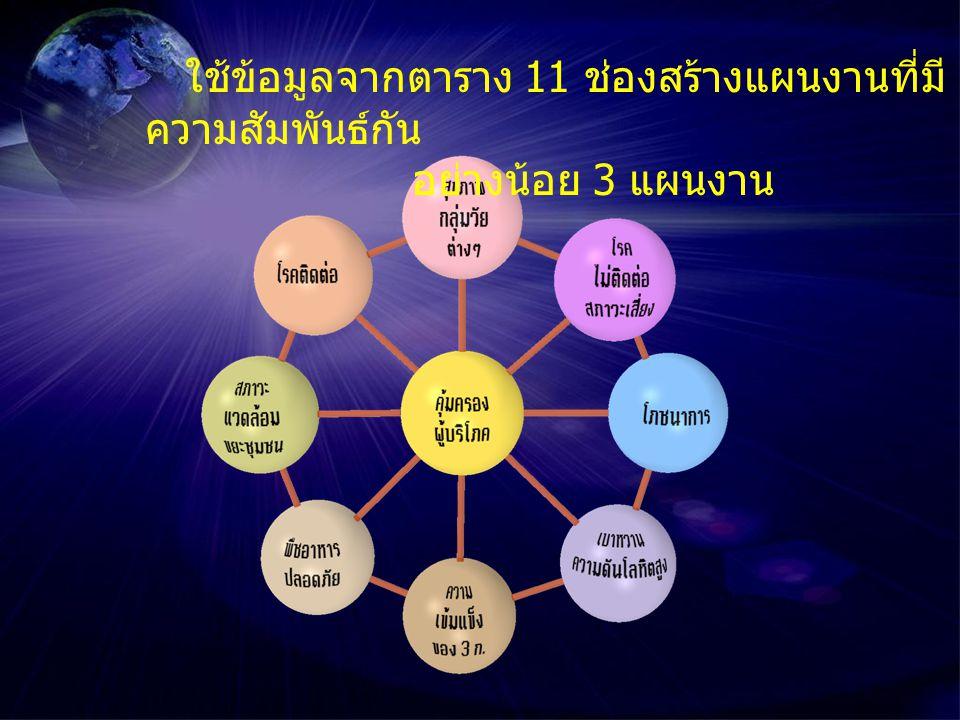 ใช้ข้อมูลจากตาราง 11 ช่องสร้างแผนงานที่มี ความสัมพันธ์กัน อย่างน้อย 3 แผนงาน