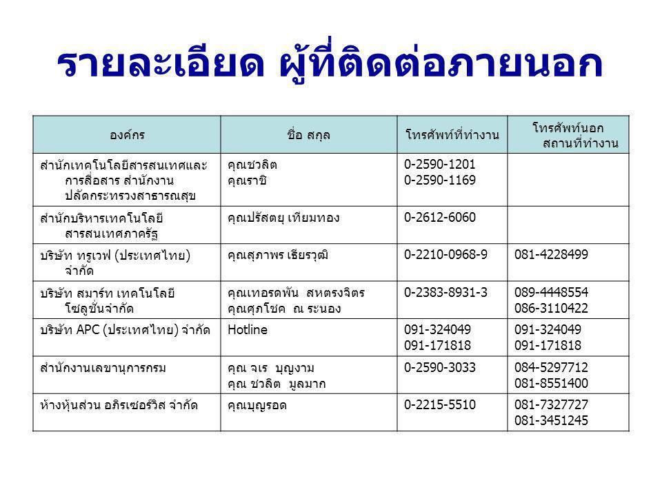 รายละเอียด ผู้ที่ติดต่อภายนอก องค์กรชื่อ สกุลโทรศัพท์ที่ทำงาน โทรศัพท์นอก สถานที่ทำงาน สำนักเทคโนโลยีสารสนเทศและ การสื่อสาร สำนักงาน ปลัดกระทรวงสาธารณ