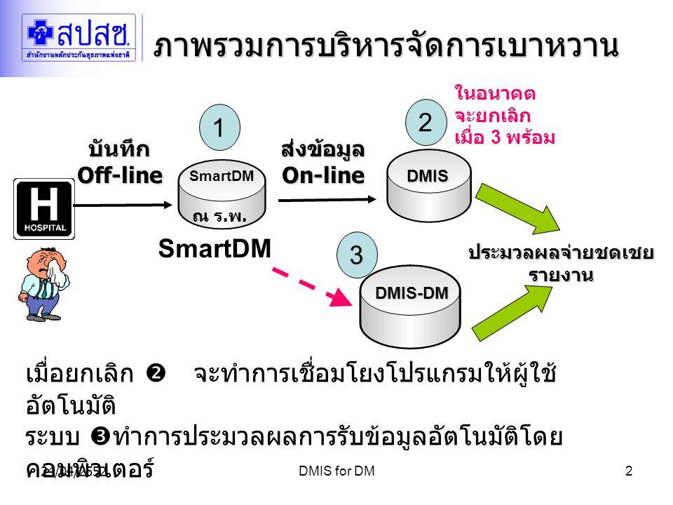24/04/2552DMIS for DM2 ภาพรวมการบริหารจัดการเบาหวาน DMIS DMIS ส่งข้อมูลOn-line ประมวลผลจ่ายชดเชยรายงาน SmartDM ณ ร.พ.