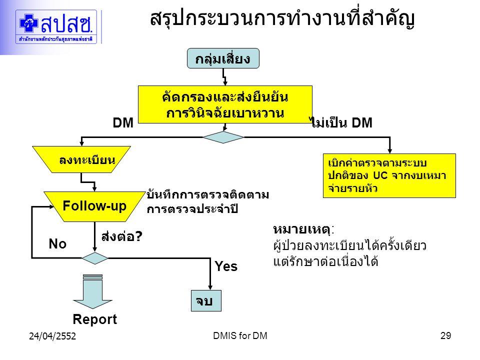 24/04/2552DMIS for DM29 สรุปกระบวนการทำงานที่สำคัญ คัดกรองและส่งยืนยัน การวินิจฉัยเบาหวาน Follow-up กลุ่มเสี่ยง DM เบิกค่าตรวจตามระบบ ปกติของ UC จากงบเหมา จ่ายรายหัว ไม่เป็น DM ลงทะเบียน Report ส่งต่อ .