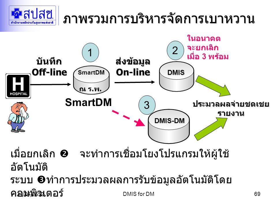 24/04/2552DMIS for DM69 ภาพรวมการบริหารจัดการเบาหวาน DMIS DMIS ส่งข้อมูลOn-line ประมวลผลจ่ายชดเชยรายงาน SmartDM ณ ร.พ.