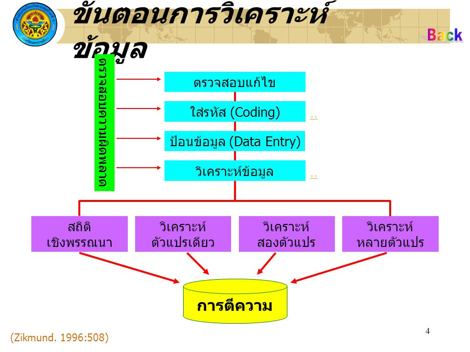 5 คู่มือการลงรหัส คำถามที่ชื่อตัวแปร (Name) ความหมาย (Label) ขนาดตัวแปร (Width) ค่าที่เป็นไปได้ (Values) ๑.V๑V๑ลำดับ๓ ๒.V๒V๒เพศ๑๑ = ชาย ๒ = หญิง ๓.V๓V๓อายุ๒ ๔.V๔V๔การศึกษา๑๑ = มัธยมต้น ๒ = มัธยมปลาย ๓ = อนุปริญญา ๔ = ปริญญาตรี ๕ = สูงกว่าปริญญาตรี
