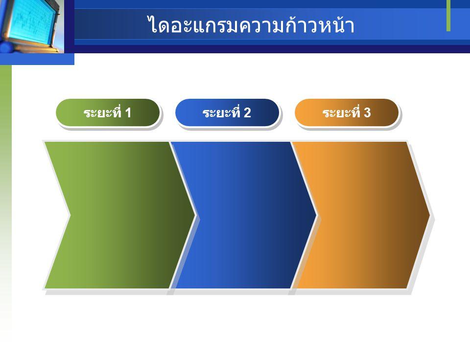 ไดอะแกรมความก้าวหน้า ระยะที่ 1 ระยะที่ 2 ระยะที่ 3