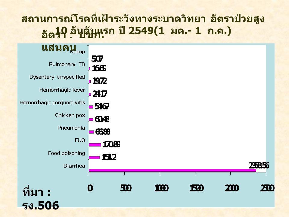 สถานการณ์โรคที่เฝ้าระวังทางระบาดวิทยา อัตราป่วยสูง 10 อันดับแรก ปี 2549(1 มค.- 1 ก. ค.) ที่มา : รง.506 อัตรา : ปชก. แสนคน
