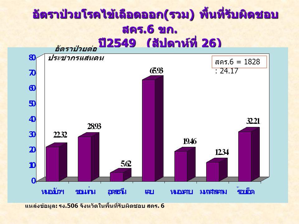 อัตราป่วยโรคไข้เลือดออก ( รวม ) พื้นที่รับผิดชอบ สคร.6 ขก. ปี 2549 ( สัปดาห์ที่ 26) ปี 2549 ( สัปดาห์ที่ 26) แหล่งข้อมูล : รง.506 จังหวัดในพื้นที่รับผ