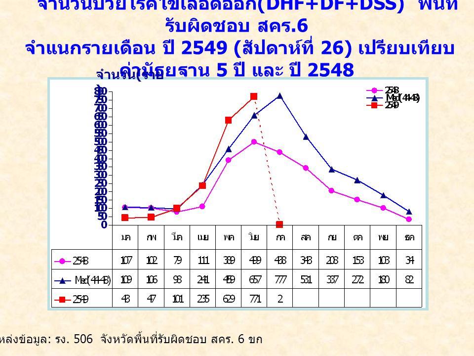 จำนวนป่วยโรคไข้เลือดออก (DHF+DF+DSS) พื้นที่ รับผิดชอบ สคร.6 จำแนกรายเดือน ปี 2549 ( สัปดาห์ที่ 26) เปรียบเทียบ ค่ามัธยฐาน 5 ปี และ ปี 2548 จำนวน ( ราย ) แหล่งข้อมูล : รง.