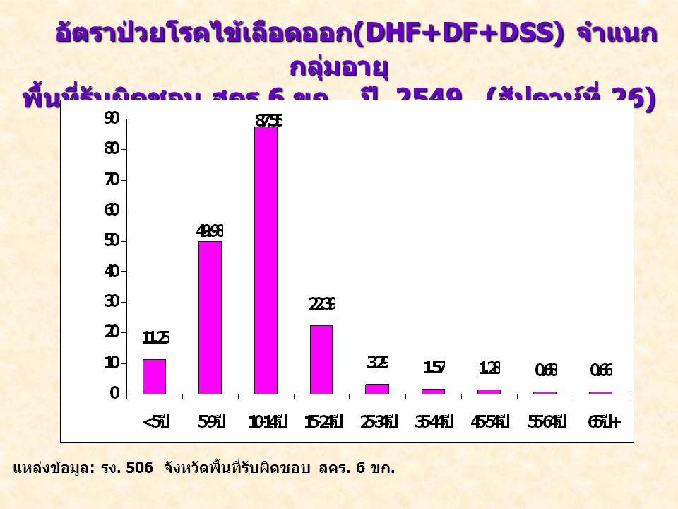 อัตราป่วยโรคไข้เลือดออก (DHF+DF+DSS) จำแนก กลุ่มอายุ พื้นที่รับผิดชอบ สคร.6 ขก. ปี 2549 ( สัปดาห์ที่ 26) อัตราป่วย /100,000 แหล่งข้อมูล : รง. 506 จังห