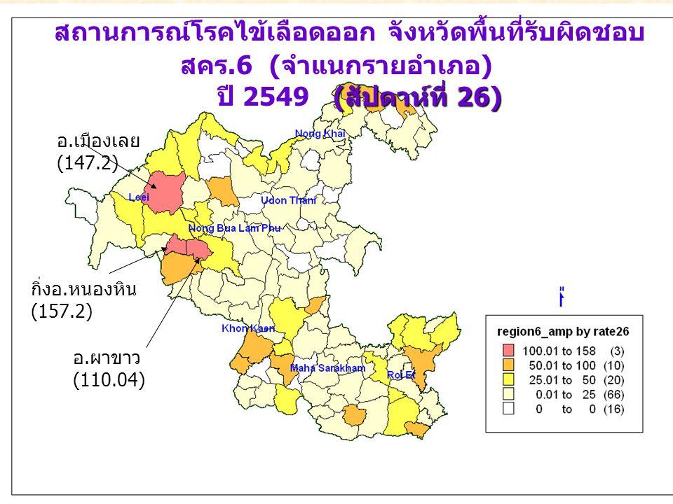 สถานการณ์โรคไข้เลือดออก จังหวัดพื้นที่รับผิดชอบ สคร.6 ( จำแนกรายอำเภอ ) ( สัปดาห์ที่ 26) ปี 2549 ( สัปดาห์ที่ 26) อ. เมืองเลย (147.2) กิ่งอ. หนองหิน (