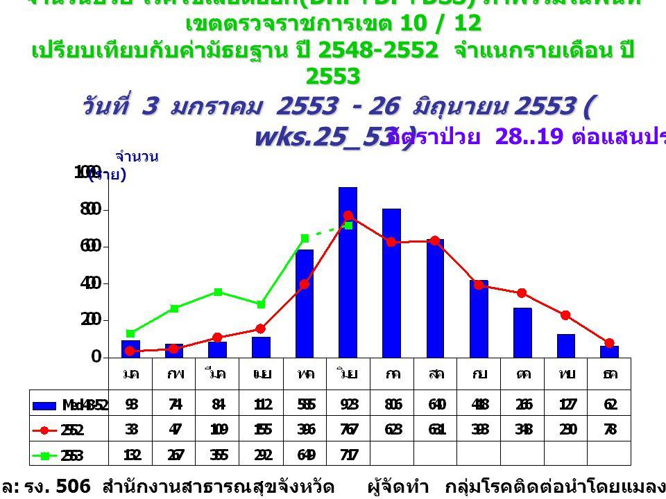 จำนวนป่วย โรคไข้เลือดออก (DHF+DF+DSS) ภาพรวมใน พื้นที่เขตตรวจราชการเขต 10 เปรียบเทียบกับค่ามัธยฐาน ปี 2548-2552 จำแนกรายเดือน ปี 2553 วันที่ 3 มกราคม 2553 - 26 มิถุนายน 2553 ( wks.25_53 ) จำนวน ( ราย ) แหล่งข้อมูล : รง.