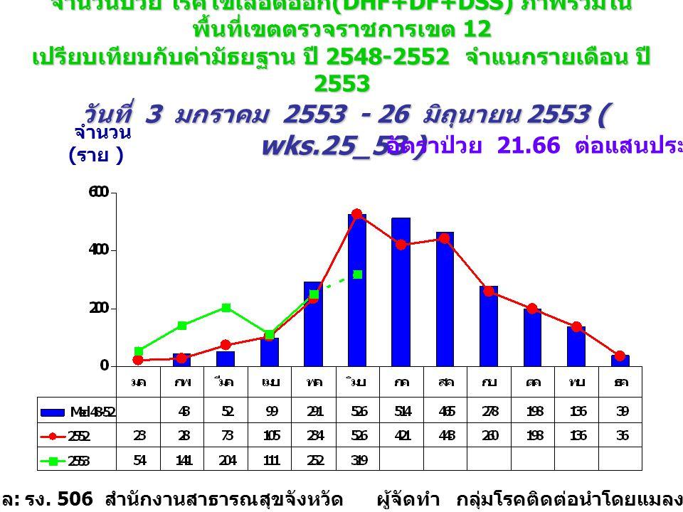จำนวนป่วย โรคไข้เลือดออก (DHF+DF+DSS) ภาพรวมใน พื้นที่เขตตรวจราชการเขต 12 เปรียบเทียบกับค่ามัธยฐาน ปี 2548-2552 จำแนกรายเดือน ปี 2553 วันที่ 3 มกราคม