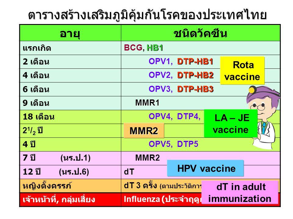 อายุชนิดวัคซีน แรกเกิด HB1 BCG, HB1 2 เดือน DTP-HB1 OPV1, DTP-HB1 4 เดือน DTP-HB2 OPV2, DTP-HB2 6 เดือน DTP-HB3 OPV3, DTP-HB3 9 เดือน MMR1 18 เดือน OP