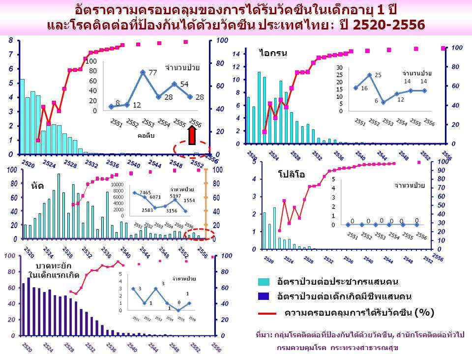 อัตราความครอบคลุมของการได้รับวัคซีนในเด็กอายุ 1 ปี และโรคติดต่อที่ป้องกันได้ด้วยวัคซีน ประเทศไทย : ปี 2520-2556 ที่มา: กลุ่มโรคติดต่อที่ป้องกันได้ด้วย