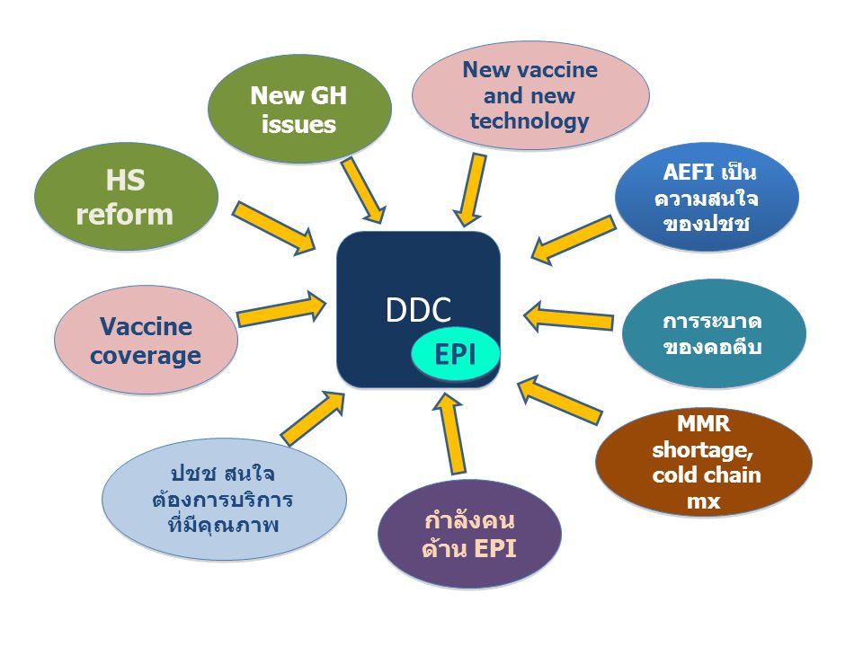 DDC EPI การระบาด ของคอตีบ HS reform New GH issues MMR shortage, cold chain mx MMR shortage, cold chain mx ปชช สนใจ ต้องการบริการ ที่มีคุณภาพ AEFI เป็น