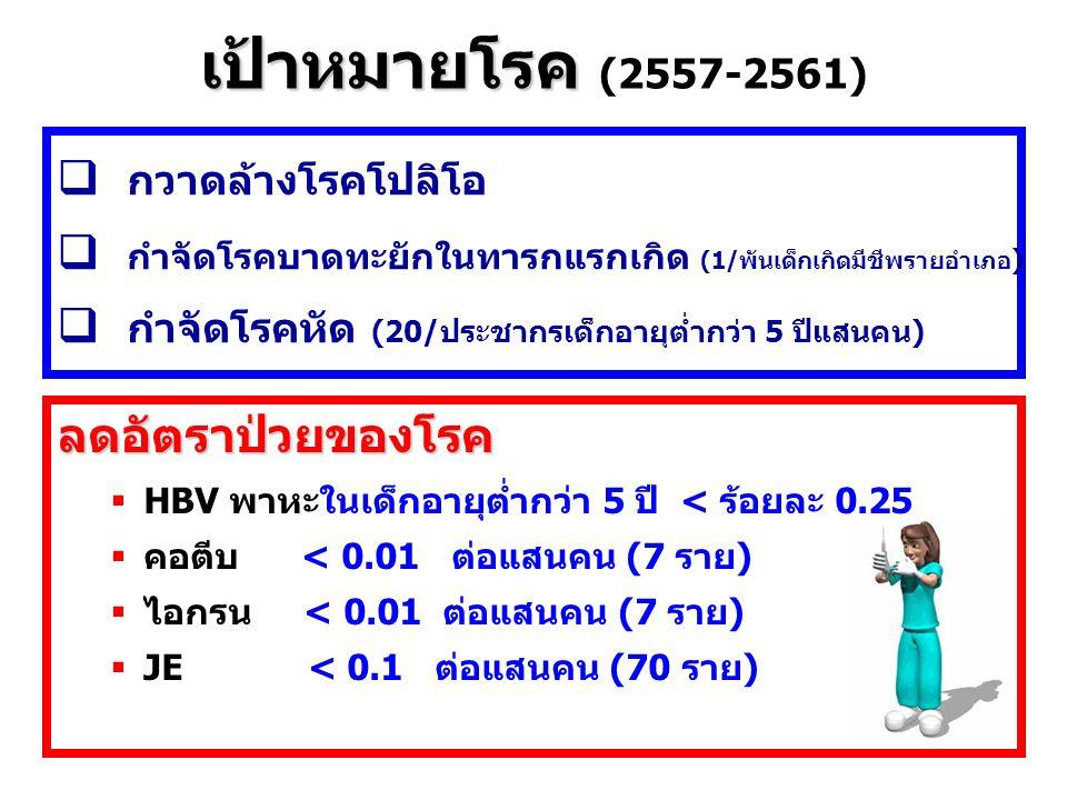 ลดอัตราป่วยของโรค  HBV พาหะในเด็กอายุต่ำกว่า 5 ปี < ร้อยละ 0.25  คอตีบ < 0.01 ต่อแสนคน (7 ราย)  ไอกรน < 0.01 ต่อแสนคน (7 ราย)  JE < 0.1 ต่อแสนคน (