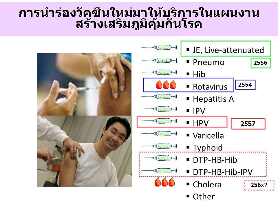 การนำร่องวัคซีนใหม่มาให้บริการในแผนงาน สร้างเสริมภูมิคุ้มกันโรค  JE, Live-attenuated  Pneumo  Hib  Rotavirus  Hepatitis A  IPV  HPV  Varicella
