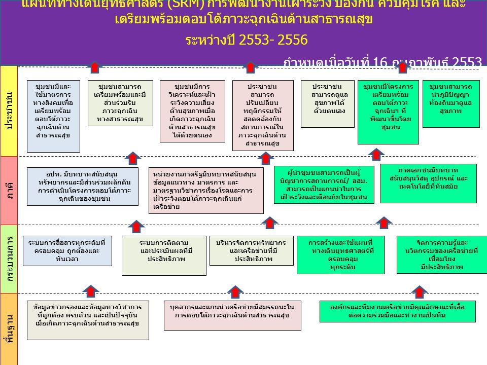 ผังจุดหมายปลายทางการเฝ้าระวัง ป้องกันควบคุมโรค และเตรียมพร้อมตอบโต้ภาวะฉุกเฉิน ด้านการแพทย์และสาธารณสุข ปี 2553-2554 (ระยะ 2 ปี) กำหนดเมื่อวันที่ 16 กุมภาพันธ์ 2553 ระดับประชาชน (มุมมองเชิงคุณค่า) ชุมชนมีโครงการเตรียมพร้อมตอบโต้ภาวะฉุกเฉินด้าน สาธารณสุขที่พัฒนาขึ้นโดยชุมชน ชุมชนมีการวิเคราะห์และเฝ้าระวังความเสี่ยงด้าน สุขภาพเมื่อเกิดภาวะฉุกเฉินด้านสาธารณสุขได้ด้วย ตนเอง ชุมชนมีและใช้มาตรการทางสังคมเพื่อเตรียมพร้อม ตอบโต้ภาวะฉุกเฉินด้านสาธารณสุข ประชาชนมีการปรับเปลี่ยนพฤติกรรมให้สอดคล้องกับ สถานการณ์เมื่อเกิดภาวะฉุกเฉินด้านสาธารณสุข ระดับภาคี (มุมมองเชิงผู้มีส่วนได้ส่วนเสีย) อปท.