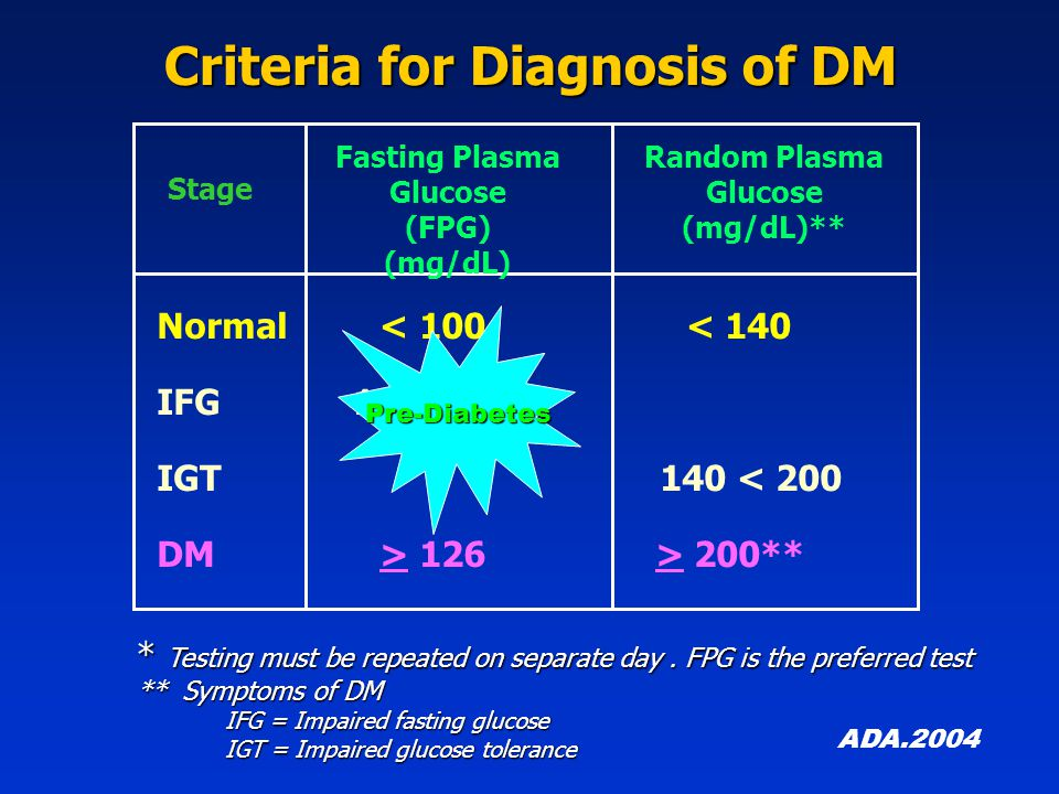Normal < 100 < 140 IFG 100 < 126 IGT 140 < 200 DM > 126 > 200** Fasting Plasma Glucose (FPG) (mg/dL) Random Plasma Glucose (mg/dL)** * Testing must be repeated on separate day.