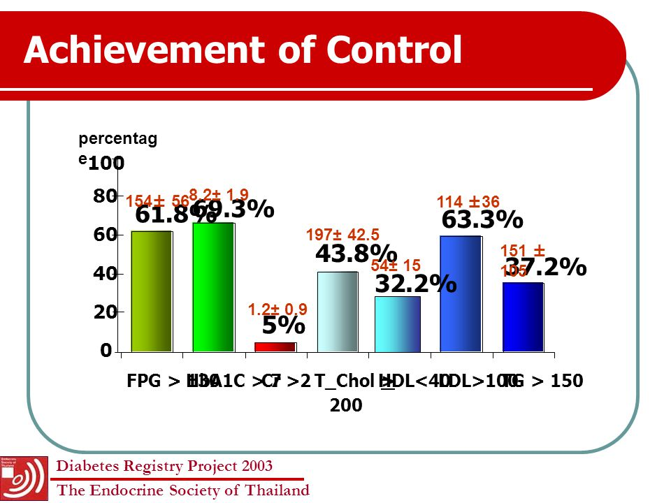 Diabetes Registry Project 2003 The Endocrine Society of Thailand Results N= 9,419 Type2 94.6% Uncertain 0.4% Other 0.5% Type1 4.5% F = 65.9% M= 34.1% 6 cases of MODY Mean age 59.4 ± 13.5 years Mean duration 10 ± 7.6 years
