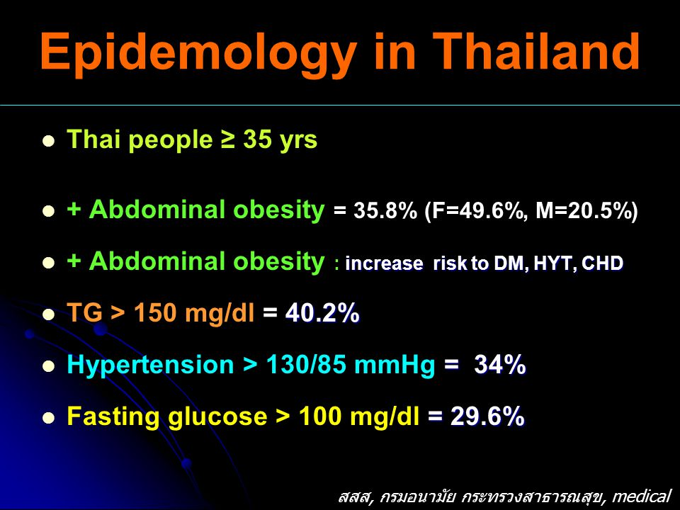 Epidemology in Thailand Thai people ≥ 35 yrs + Abdominal obesity = 35.8% (F=49.6%, M=20.5%) increase risk to DM, HYT, CHD + Abdominal obesity : increase risk to DM, HYT, CHD 40.2% TG > 150 mg/dl = 40.2% = 34% Hypertension > 130/85 mmHg = 34% = 29.6% Fasting glucose > 100 mg/dl = 29.6% สสส, กรมอนามัย กระทรวงสาธารณสุข, medical new 1-15/8/2549
