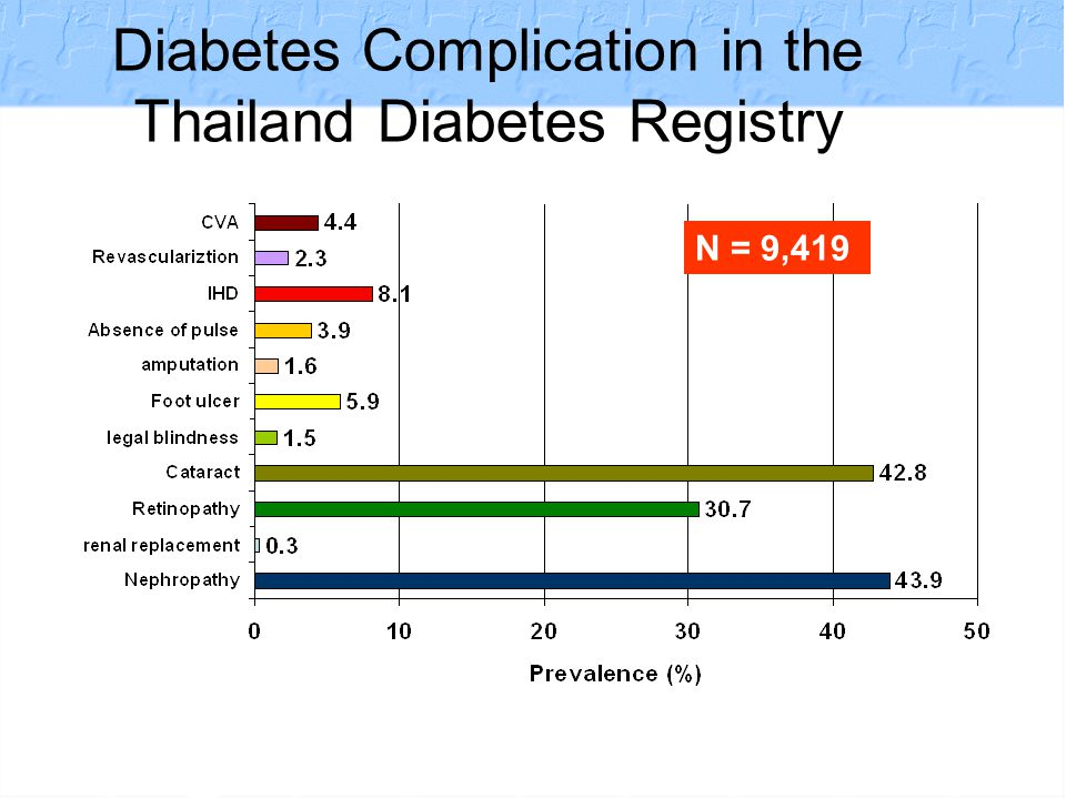 Diabetes Registry Project 2003 The Endocrine Society of Thailand Co-morbidity in The Metabolic Syndrome 63.3 % 73.3%