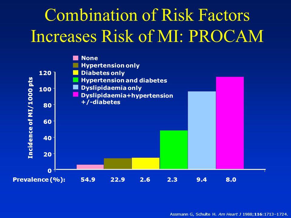 1 Huse DM, et al.JAMA 1989; 262:2708–2713. 2 Ray NF, et al.