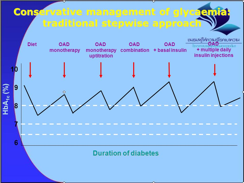 Defined glycemic targets in type 2 DM Glucose control HealthyADA 1 AACE 2 JDS 3 IDF 4 HbA1c (%)< 6< 7≤ 6.55.8–6.4≤ 6.5 Mean FPG a (mg/dl) < 10090-130<110100-11980-110 Mean postprandial PG b (mg/dl) <140<180<140- a 1-2 hours postprandial, b 2 hours postprandial 1.