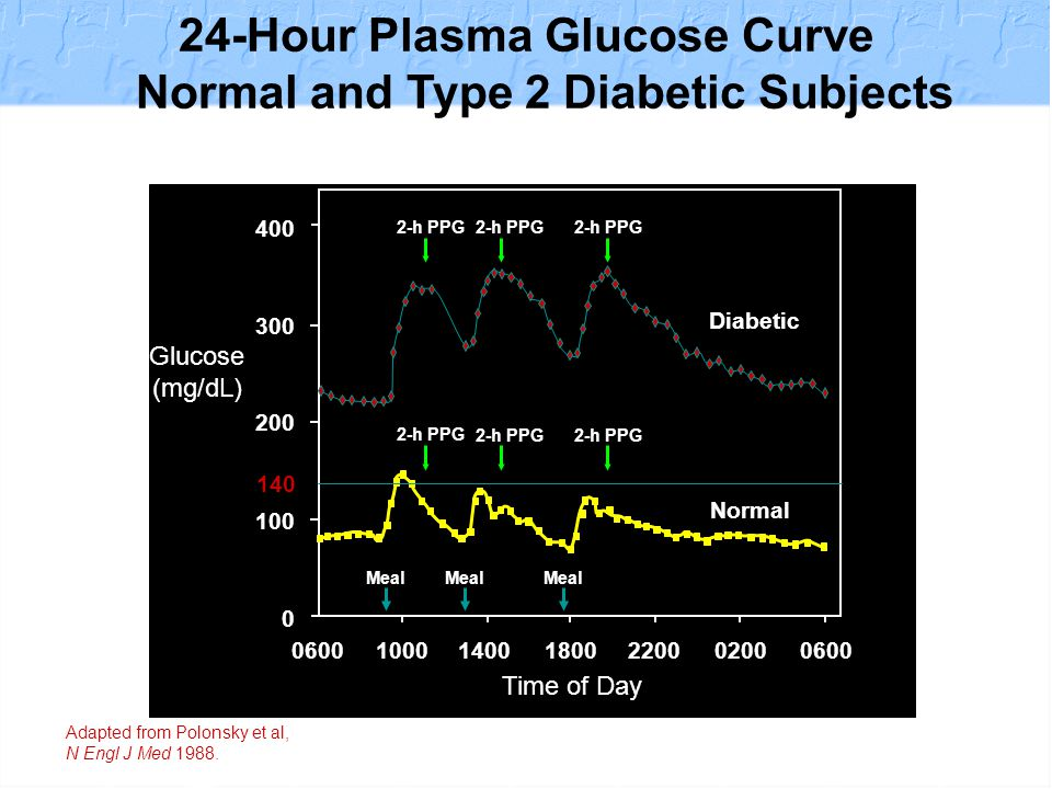 1.Symptoms of diabetes and a casual plasma glucose 200 mg/dl (11.1 mmol/l) OR 2.