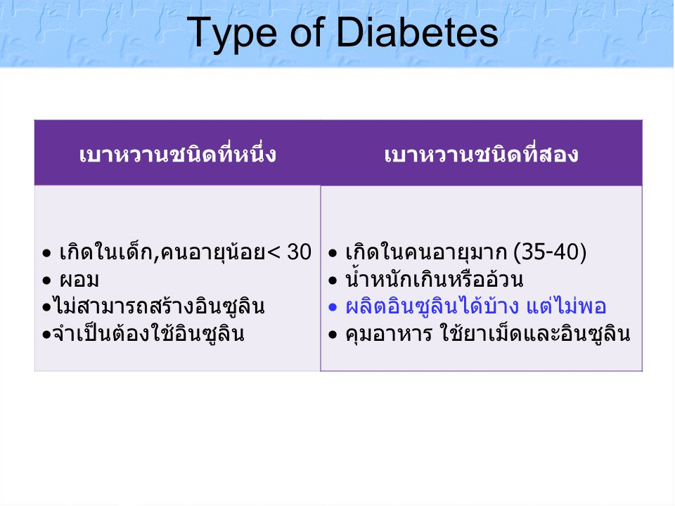 Diabetes Registry Project 2003 The Endocrine Society of Thailand Achievement of Control percentag e 37.2% 63.3% 32.2% 43.8% 5% 69.3% 61.8% 0 20 40 60 80 100 FPG > 130HbA1C > 7Cr >2T_Chol > 200 HDL<40LDL>100TG > 150 1.2± 0.9 154± 56 114 ±36 8.2± 1.9 197± 42.5 54± 15 151 ± 105