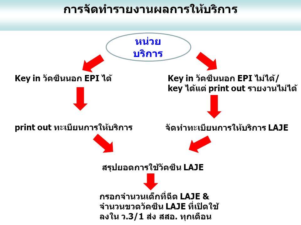 Key in วัคซีนนอก EPI ได้ Key in วัคซีนนอก EPI ไม่ได้/ key ได้แต่ print out รายงานไม่ได้ print out ทะเบียนการให้บริการ จัดทำทะเบียนการให้บริการ LAJE สรุปยอดการใช้วัคซีน LAJE กรอกจำนวนเด็กที่ฉีด LAJE & จำนวนขวดวัคซีน LAJE ที่เปิดใช้ ลงใน ว.3/1 ส่ง สสอ.