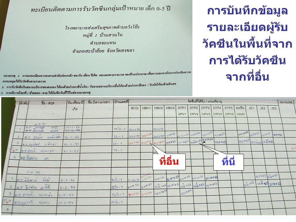 ลำดั บที่ ชื่อ - สกุ ล วัน เดือน ปีเกิด ชื่อ มารดา หรื อ ผู้ปกค รอง ที่ อ ยู่ เด็กอายุ 1 ปีเด็กอายุ 1 ½ ปีเด็ก อายุ 3 ปี เด็กอายุ 4 ปี BCG HBDTP-HBOPV M/M MR DTPOP V JE DT P OPV เข็ม ที่ 1 เข็ม ที่ 2 เข็ม ที่ 3 ครั้ง ที่ 1 ครั้ง ที่ 2 ครั้ง ที่ 3 เข็ม ที่ 4 ครั้ง ที่ 4 เข็ม ที่ 1 เข็ม ที่ 2 เข็ม ที่ 3 เข็ มที่ 5 ครั้ง ที่ 5 1 ด.