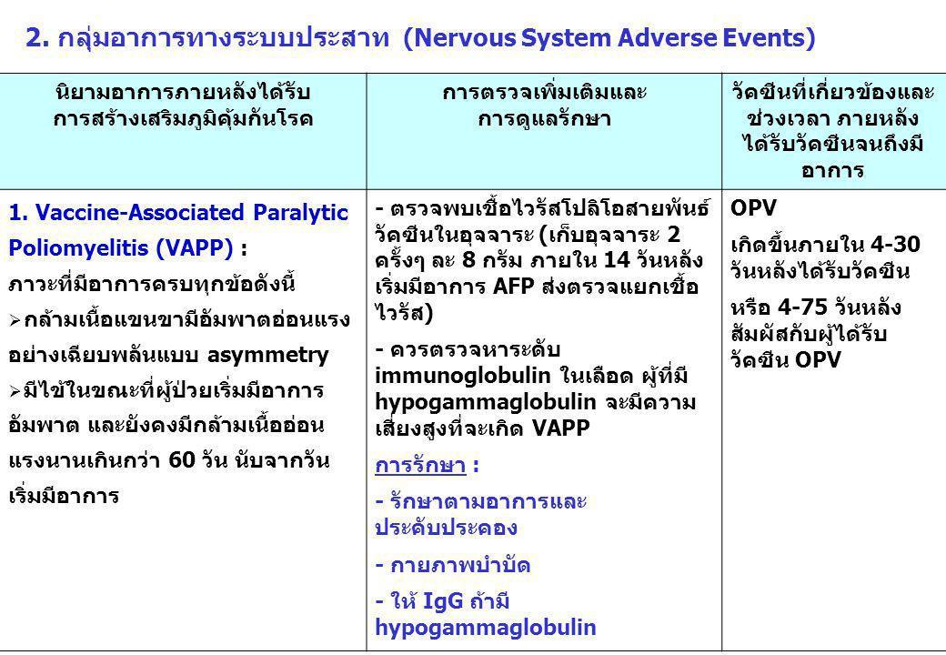 2. กลุ่มอาการทางระบบประสาท (Nervous System Adverse Events) นิยามอาการภายหลังได้รับ การสร้างเสริมภูมิคุ้มกันโรค การตรวจเพิ่มเติมและ การดูแลรักษา วัคซีน