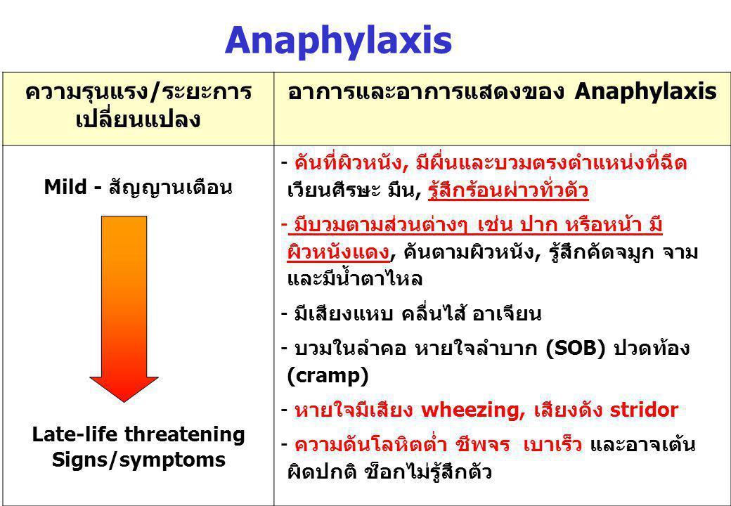 ความรุนแรง/ระยะการ เปลี่ยนแปลง อาการและอาการแสดงของ Anaphylaxis Mild - สัญญานเตือน Late-life threatening Signs/symptoms - คันที่ผิวหนัง, มีผื่นและบวมต