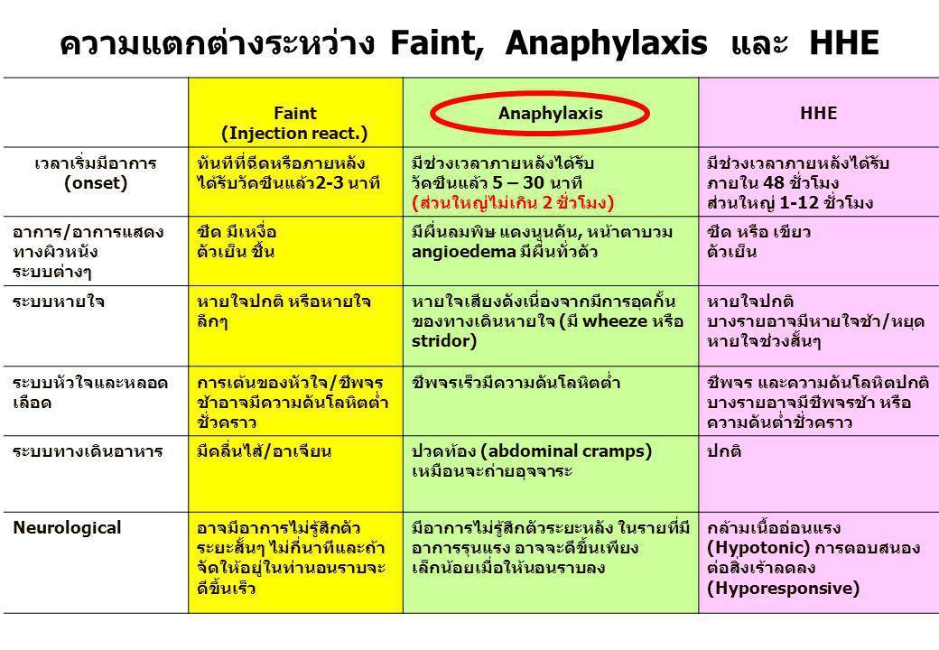 Faint (Injection react.) AnaphylaxisHHE เวลาเริ่มมีอาการ (onset) ทันทีที่ฉีดหรือภายหลัง ได้รับวัคซีนแล้ว2-3 นาที มีช่วงเวลาภายหลังได้รับ วัคซีนแล้ว 5