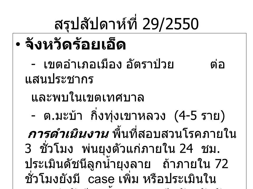 สรุปสัปดาห์ที่ 29/2550 จังหวัดร้อยเอ็ด - เขตอำเภอเมือง อัตราป่วย ต่อ แสนประชากร และพบในเขตเทศบาล - ต. มะบ้า กิ่งทุ่งเขาหลวง (4-5 ราย ) การดำเนินงาน พื