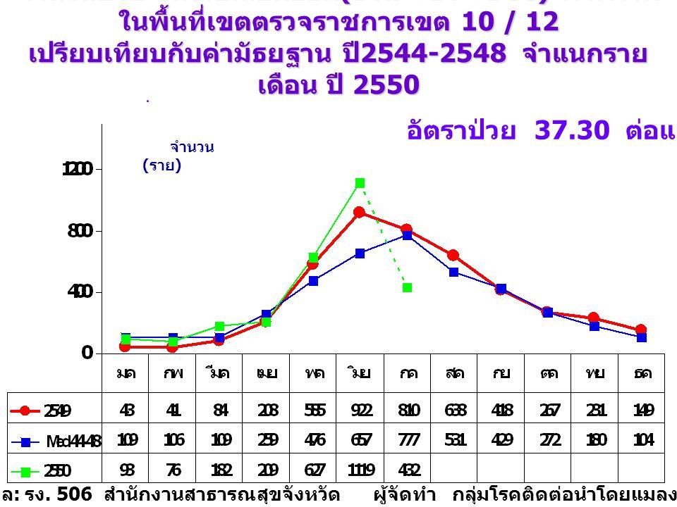 จำนวนป่วย โรคไข้เลือดออก (DHF+DF+DSS) ภาพรวม ในพื้นที่เขตตรวจราชการเขต 10 / 12 เปรียบเทียบกับค่ามัธยฐาน ปี 2544-2548 จำแนกราย เดือน ปี 2550 วันที่ 1 มกราคม - 21 กรกฎาคม 2550 จำนวน ( ราย ) แหล่งข้อมูล : รง.