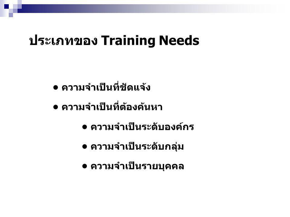 ประเภทของ Training Needs ความจำเป็นที่ชัดแจ้ง ความจำเป็นที่ต้องค้นหา ความจำเป็นระดับองค์กร ความจำเป็นระดับกลุ่ม ความจำเป็นรายบุคคล