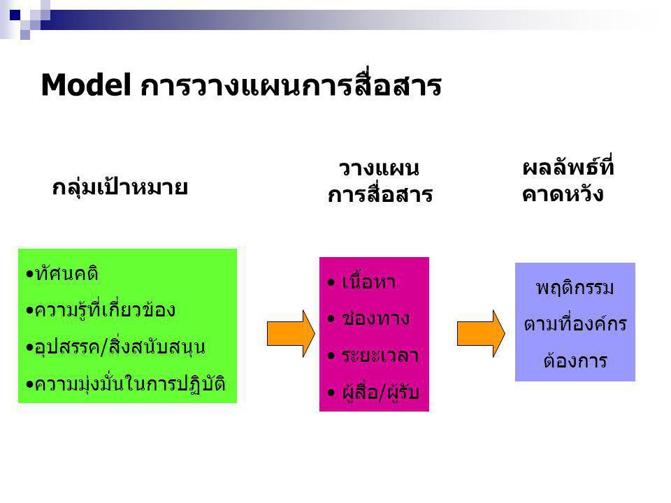 Model การวางแผนการสื่อสาร ผลลัพธ์ที่ คาดหวัง พฤติกรรม ตามที่องค์กร ต้องการ เนื้อหา ช่องทาง ระยะเวลา ผู้สื่อ/ผู้รับ วางแผน การสื่อสาร กลุ่มเป้าหมาย ทัศนคติ ความรู้ที่เกี่ยวข้อง อุปสรรค/สิ่งสนับสนุน ความมุ่งมั่นในการปฏิบัติ