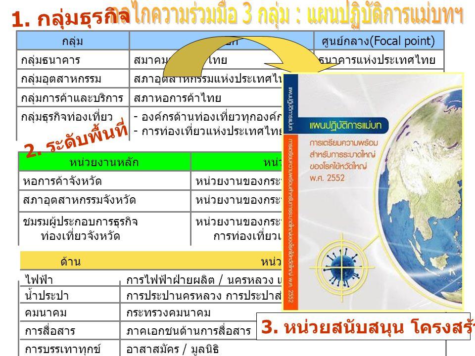 กระทรวงการท่องเที่ยว และกีฬา - องค์กรด้านท่องเที่ยวทุกองค์กร - การท่องเที่ยวแห่งประเทศไทย กลุ่มธุรกิจท่องเที่ยว กระทรวงพาณิชย์สภาหอการค้าไทยกลุ่มการค้าและบริการ กระทรวงอุตสาหกรรมสภาอุตสาหกรรมแห่งประเทศไทยกลุ่มอุตสาหกรรม ธนาคารแห่งประเทศไทยสมาคมธนาคารไทยกลุ่มธนาคาร ศูนย์กลาง(Focal point)สมาชิกกลุ่ม 1.