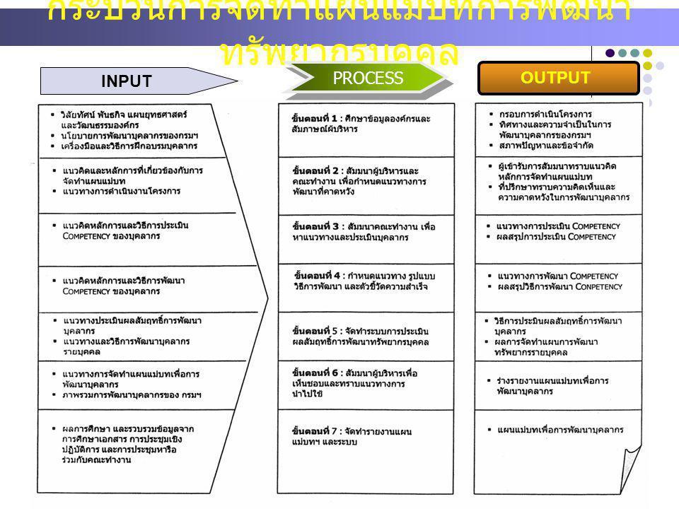 INPUT กระบวนการจัดทำแผนแม่บทการพัฒนา ทรัพยากรบุคคล PROCESS OUTPUT