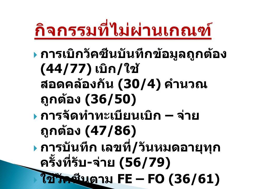  เก็บวัคซีนถูกต้อง (68/63)  บันทึกอุณหภูมิทุกวัน (27/94)  เทอร์โมมิเตอร์ ได้รับการ สอบเทียบ (62/36)  การจัดทำแผน / ผัง เตรียม ความพร้อม กรณีฉุกเฉิน (57/66/52/66)  การติดตั้งระบบไฟถูกต้อง (25/27)