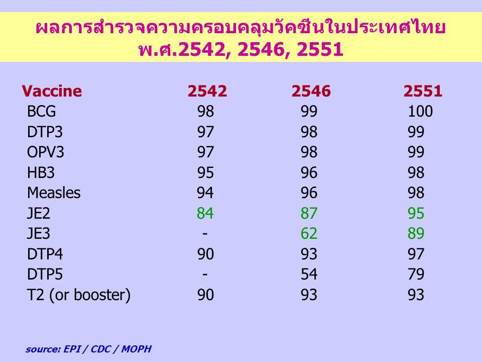 ผลการสำรวจความครอบคลุมวัคซีนในประเทศไทย พ.ศ.2542, 2546, 2551 source: EPI / CDC / MOPH Vaccine 25422546 2551 BCG98 99 100 DTP397 98 99 OPV397 98 99 HB3