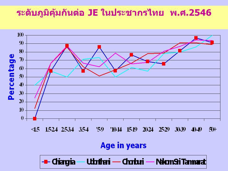 ระดับภูมิคุ้มกันต่อ JE ในประชากรไทย พ.ศ.2546
