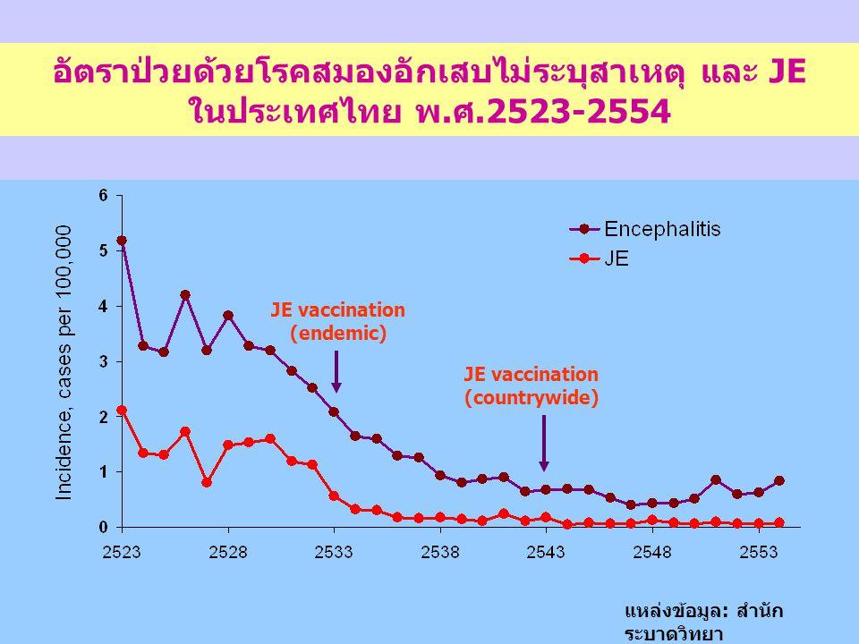 อัตราป่วยด้วยโรคสมองอักเสบไม่ระบุสาเหตุ และ JE ในประเทศไทย พ.ศ.2523-2554 แหล่งข้อมูล : สำนัก ระบาดวิทยา JE vaccination (endemic) JE vaccination (count