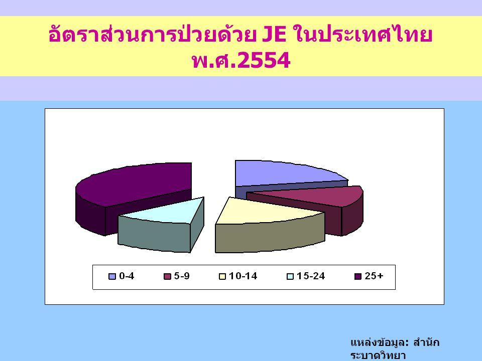 อัตราส่วนการป่วยด้วย JE ในประเทศไทย พ.ศ.2554 แหล่งข้อมูล : สำนัก ระบาดวิทยา